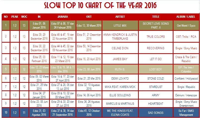 CHART OF THE YEAR 2016 SLOW TOP 10