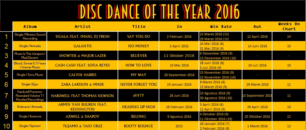 DISC DANCE OF THE YEAR 2016