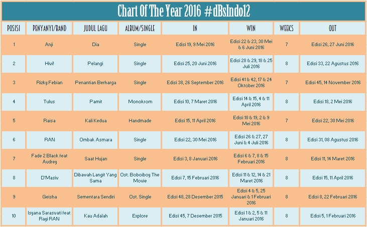 INDO 12 CHART OF THE YEAR 2016